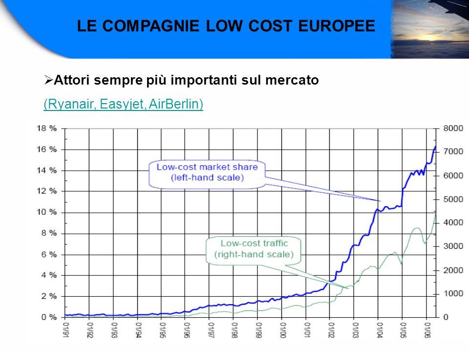 LE COMPAGNIE LOW COST EUROPEE Attori sempre più importanti sul mercato (Ryanair, Easyjet, AirBerlin)