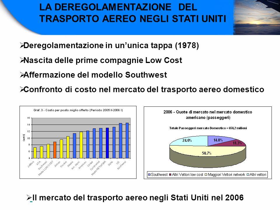 LA DEREGOLAMENTAZIONE DEL TRASPORTO AEREO NEGLI STATI UNITI Deregolamentazione in ununica tappa (1978) Nascita delle prime compagnie Low Cost Affermaz