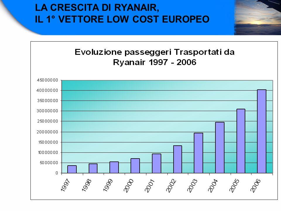 LA CRESCITA DI RYANAIR, IL 1° VETTORE LOW COST EUROPEO