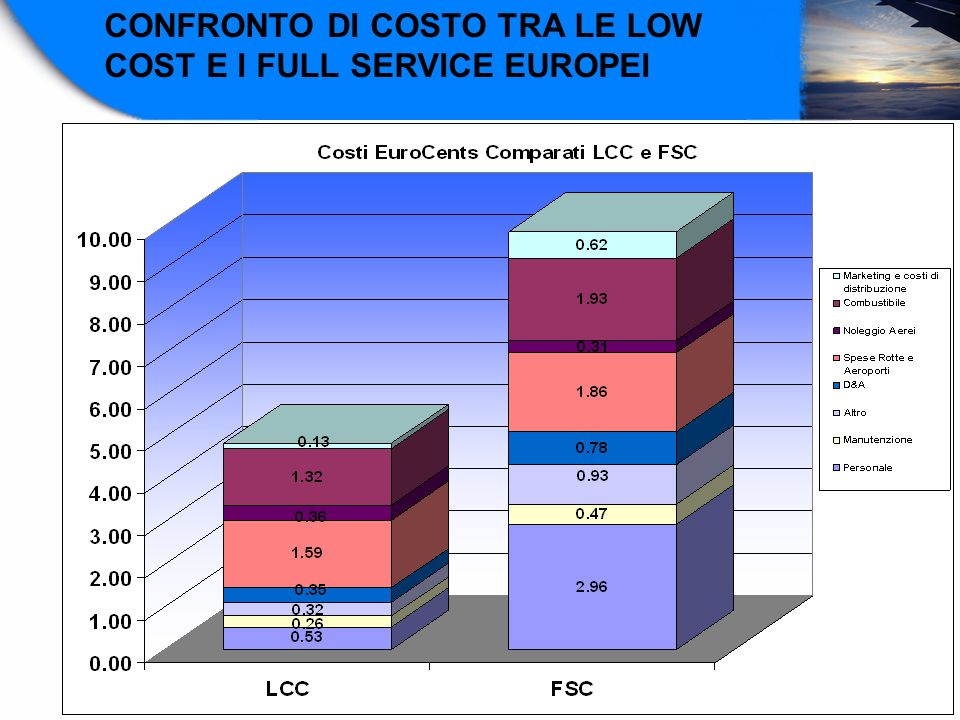 CONFRONTO DI COSTO TRA LE LOW COST E I FULL SERVICE EUROPEI