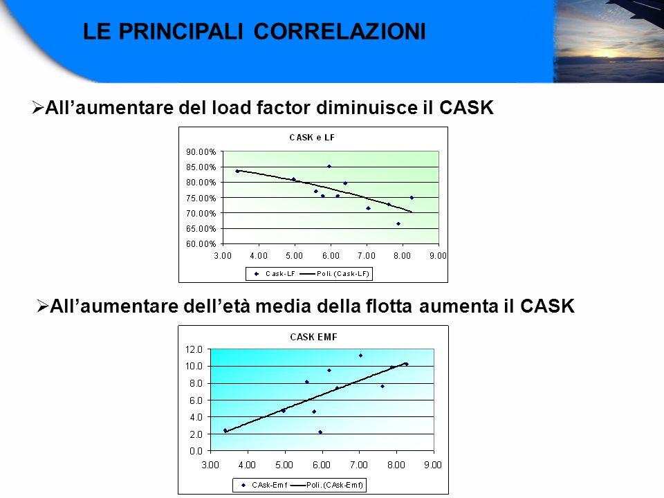 LE PRINCIPALI CORRELAZIONI Allaumentare del load factor diminuisce il CASK Allaumentare delletà media della flotta aumenta il CASK