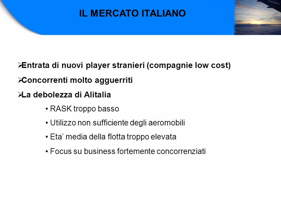 IL MERCATO ITALIANO Entrata di nuovi player stranieri (compagnie low cost) Concorrenti molto agguerriti La debolezza di Alitalia RASK troppo basso Uti
