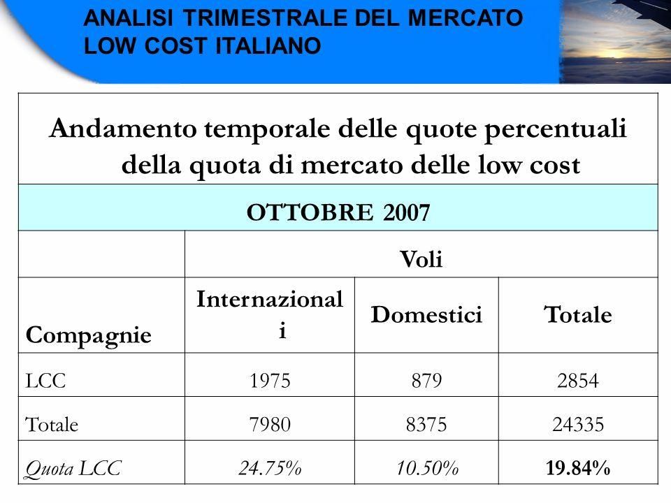 ANALISI TRIMESTRALE DEL MERCATO LOW COST ITALIANO Andamento temporale delle quote percentuali della quota di mercato delle low cost OTTOBRE 2007 Voli