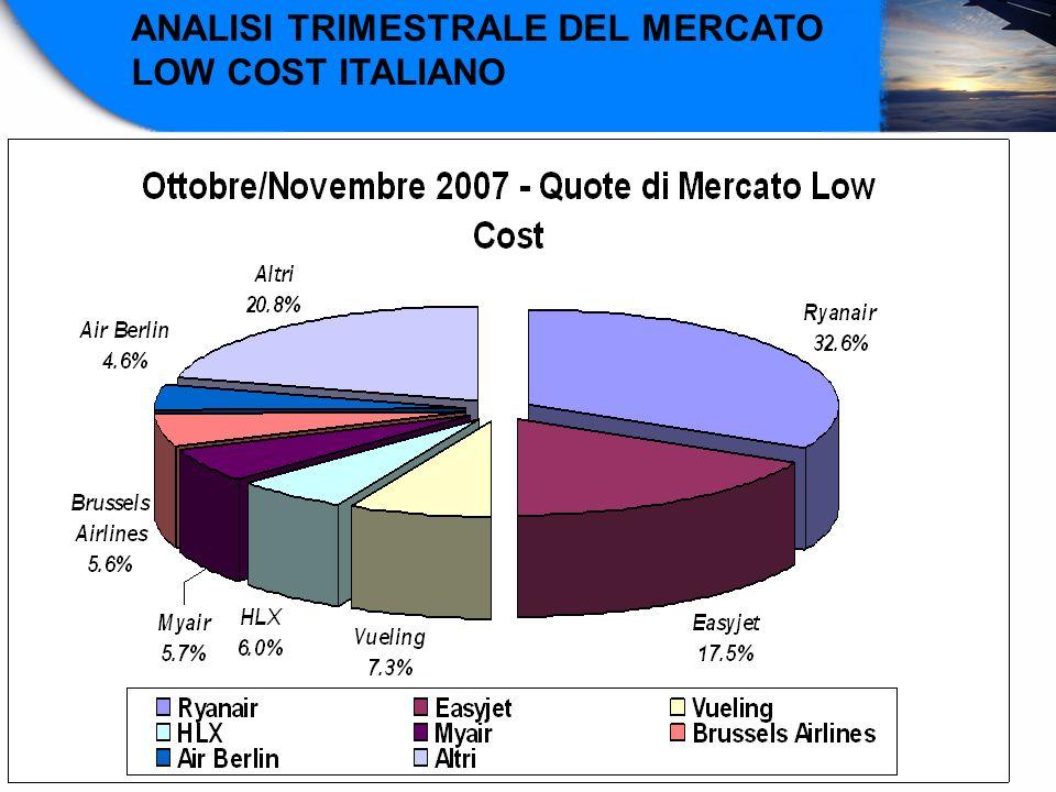 ANALISI TRIMESTRALE DEL MERCATO LOW COST ITALIANO