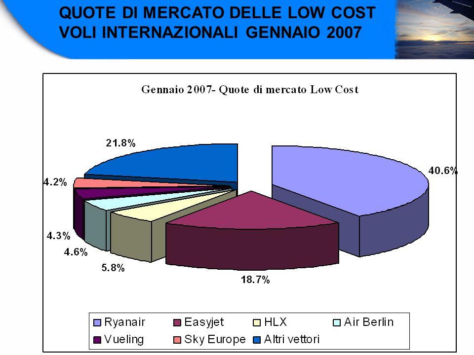 QUOTE DI MERCATO DELLE LOW COST VOLI INTERNAZIONALI GENNAIO 2007