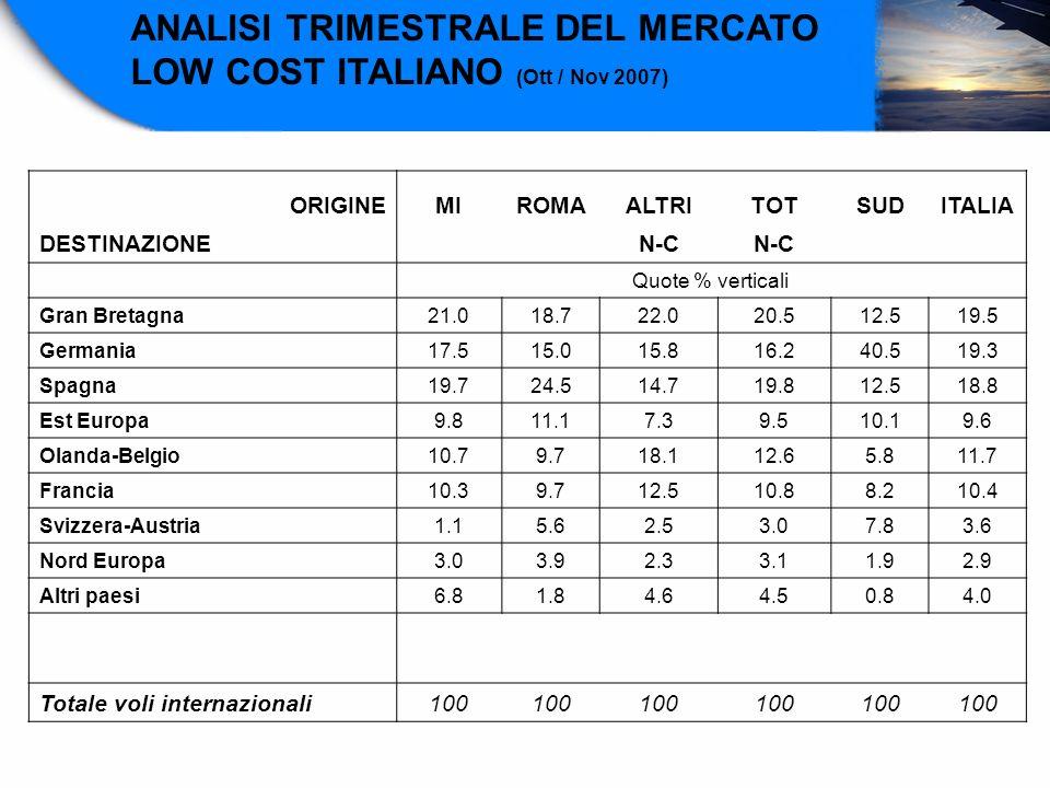 ORIGINEMIROMAALTRITOTSUDITALIA DESTINAZIONE N-C Quote % verticali Gran Bretagna21.018.722.020.512.519.5 Germania17.515.015.816.240.519.3 Spagna19.724.