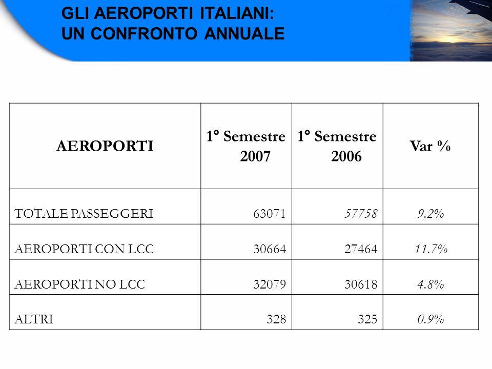 AEROPORTI 1° Semestre 2007 1° Semestre 2006 Var % TOTALE PASSEGGERI63071577589.2% AEROPORTI CON LCC306642746411.7% AEROPORTI NO LCC32079306184.8% ALTR