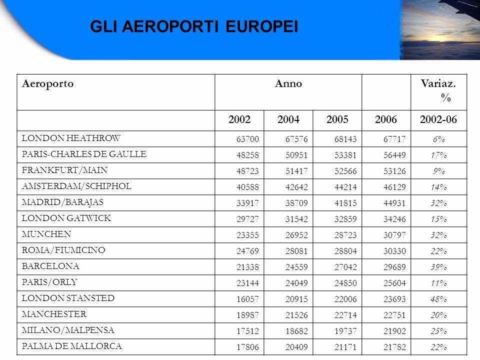 AeroportoAnno Variaz. % 20022004200520062002-06 LONDON HEATHROW637006757668143677176% PARIS-CHARLES DE GAULLE4825850951533815644917% FRANKFURT/MAIN487