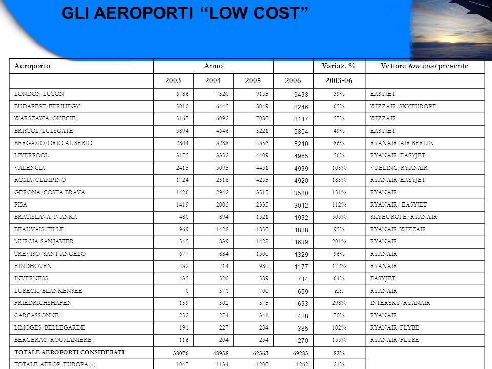 AeroportoAnno Variaz. % Vettore low cost presente 20032004200520062003-06 LONDON LUTON678675209135 9438 39%EASYJET BUDAPEST/FERIHEGY501064458049 8246