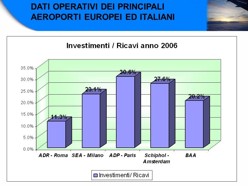 DATI OPERATIVI DEI PRINCIPALI AEROPORTI EUROPEI ED ITALIANI