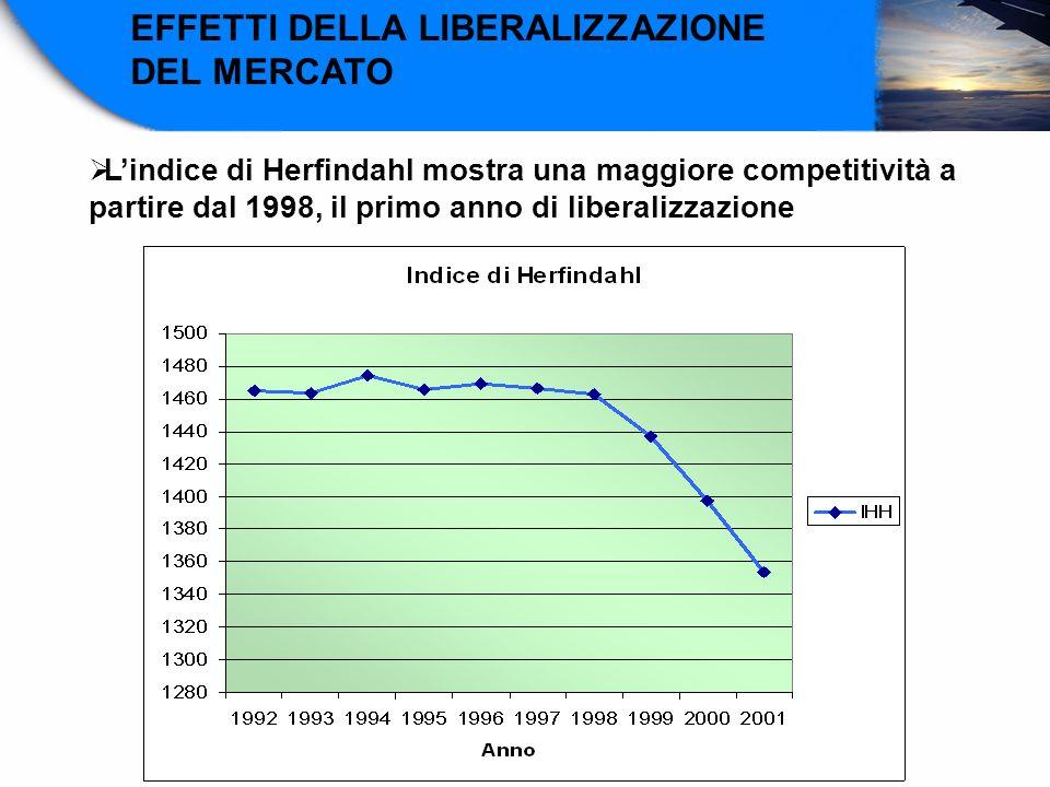 EFFETTI DELLA LIBERALIZZAZIONE DEL MERCATO Lindice di Herfindahl mostra una maggiore competitività a partire dal 1998, il primo anno di liberalizzazio