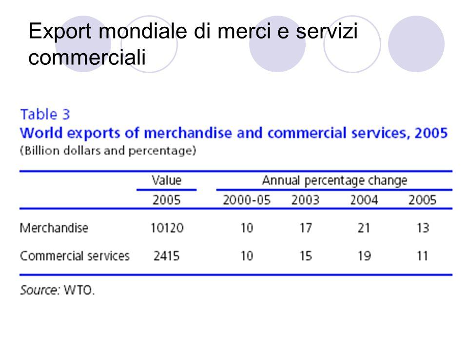 Export mondiale di merci e servizi commerciali