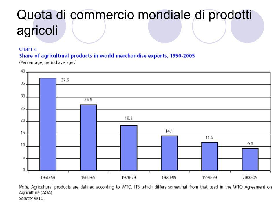 Quota di commercio mondiale di prodotti agricoli
