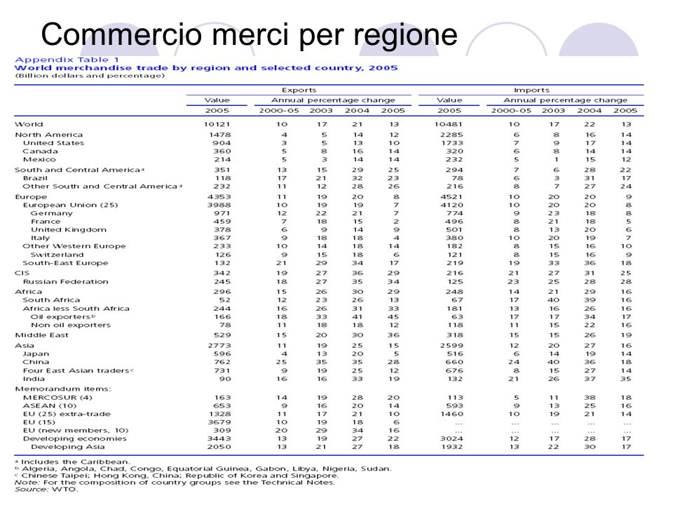 Commercio merci per regione