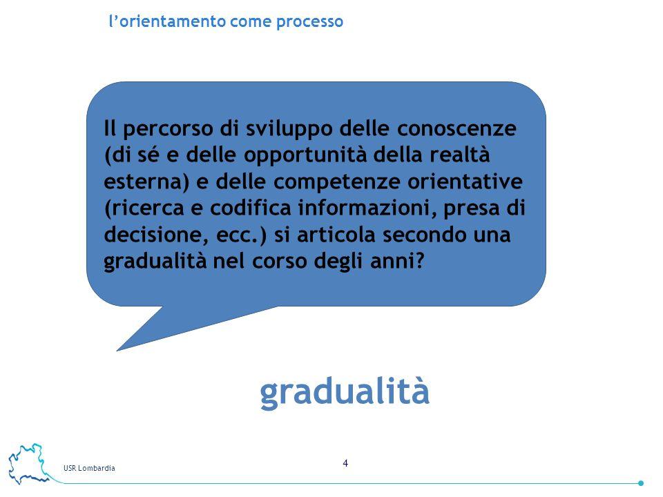 USR Lombardia 4 gradualità lorientamento come processo Il percorso di sviluppo delle conoscenze (di sé e delle opportunità della realtà esterna) e del