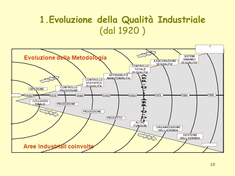 10 1.Evoluzione della Qualità Industriale (dal 1920 ) 1920 Aree industriali coinvolte 1930194019501960 1970 1980 1985 CONTROLLO TOTALE DI QUALITA' AFF