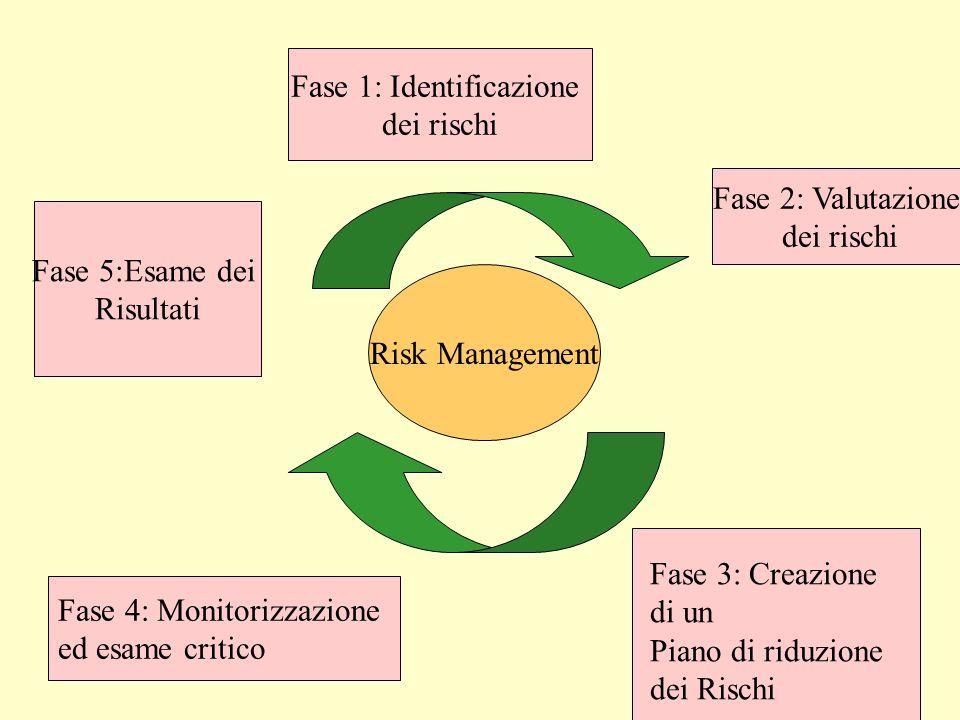 26 Risk Management Fase 1: Identificazione dei rischi Fase 2: Valutazione dei rischi Fase 3: Creazione di un Piano di riduzione dei Rischi Fase 4: Mon