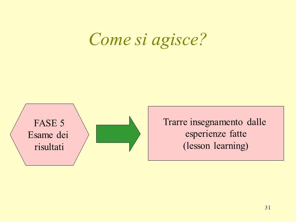 31 Come si agisce? FASE 5 Esame dei risultati Trarre insegnamento dalle esperienze fatte (lesson learning)
