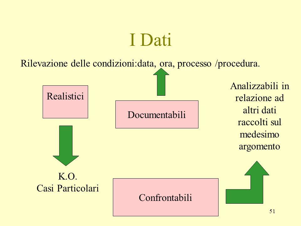 51 I Dati Rilevazione delle condizioni:data, ora, processo /procedura. Realistici Documentabili Confrontabili K.O. Casi Particolari Analizzabili in re