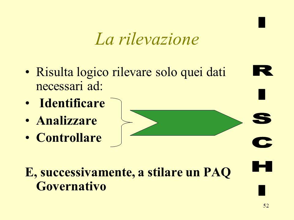 52 La rilevazione Risulta logico rilevare solo quei dati necessari ad: Identificare Analizzare Controllare E, successivamente, a stilare un PAQ Govern