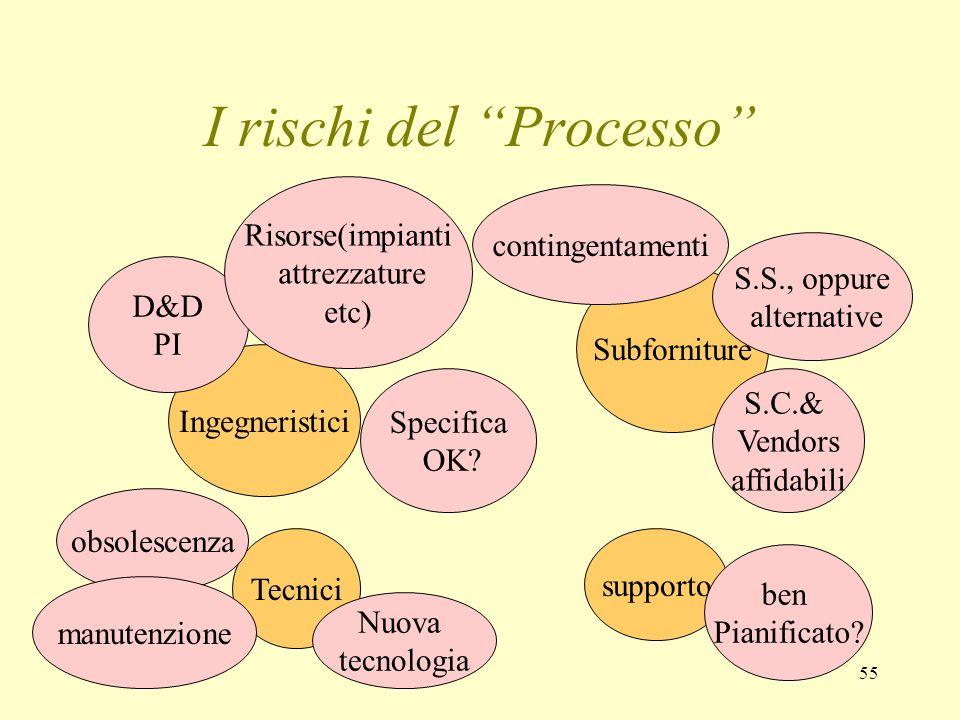55 I rischi del Processo Ingegneristici Subforniture Tecnici supporto D&D PI Risorse(impianti attrezzature etc) Specifica OK? S.S., oppure alternative