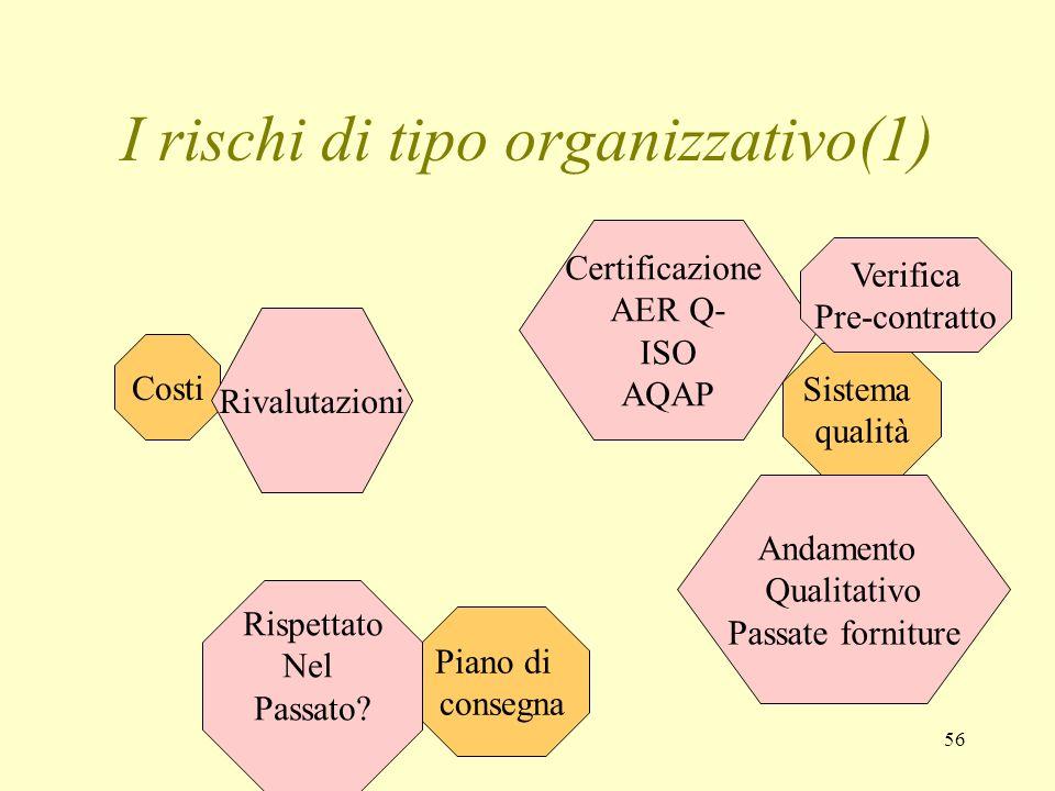 56 I rischi di tipo organizzativo(1) Costi Piano di consegna Sistema qualità Certificazione AER Q- ISO AQAP Andamento Qualitativo Passate forniture Ve