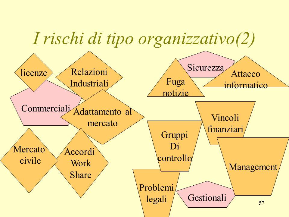 57 I rischi di tipo organizzativo(2) Commerciali Gestionali Sicurezza licenze Relazioni Industriali Adattamento al mercato Accordi Work Share Mercato
