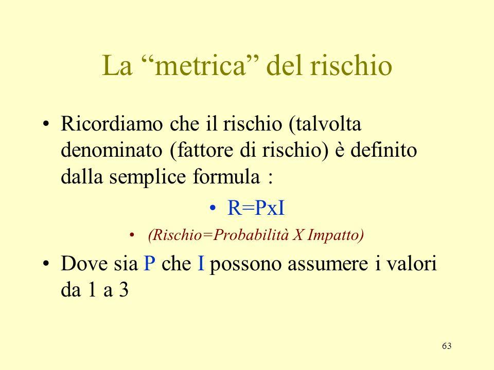 63 La metrica del rischio Ricordiamo che il rischio (talvolta denominato (fattore di rischio) è definito dalla semplice formula : R=PxI (Rischio=Proba