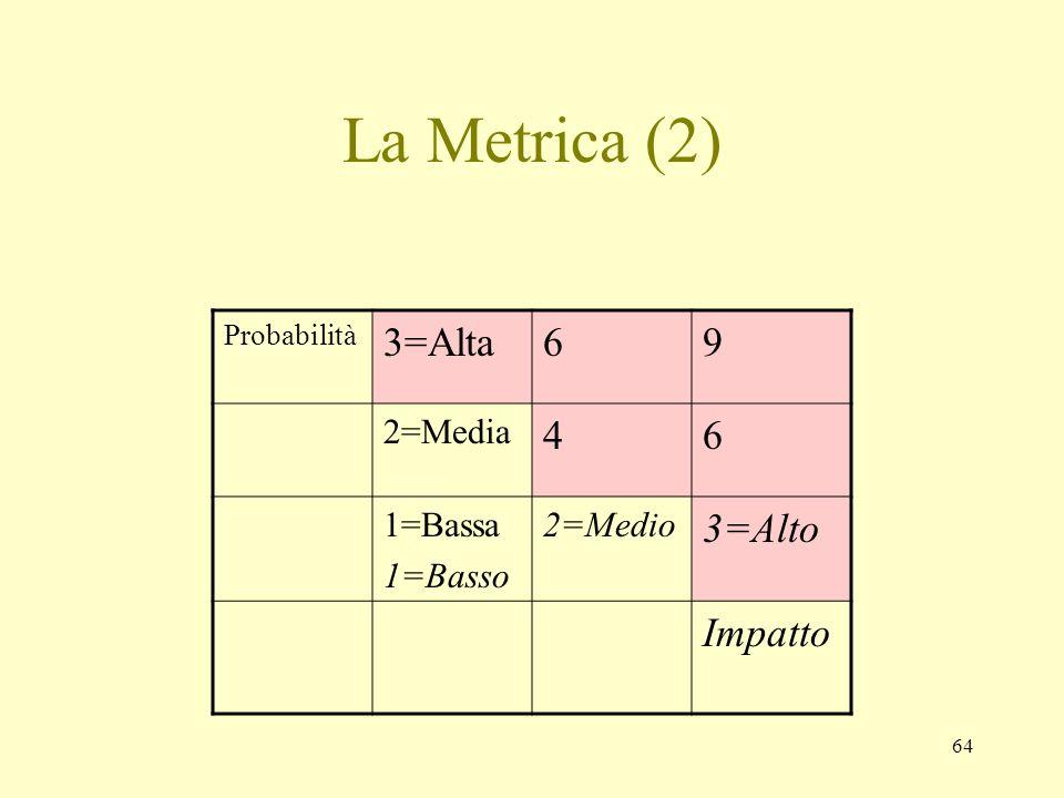 64 La Metrica (2) Probabilità 3=Alta69 2=Media 46 1=Bassa 1=Basso 2=Medio 3=Alto Impatto