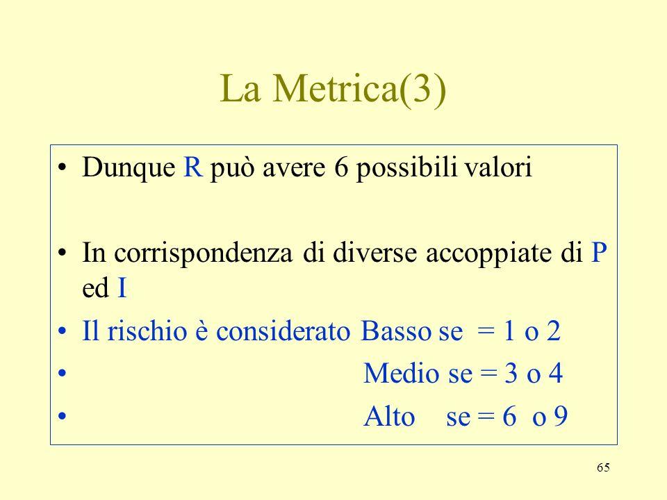 65 La Metrica(3) Dunque R può avere 6 possibili valori In corrispondenza di diverse accoppiate di P ed I Il rischio è considerato Basso se = 1 o 2 Med