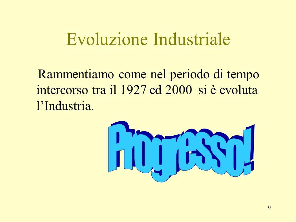 9 Evoluzione Industriale Rammentiamo come nel periodo di tempo intercorso tra il 1927 ed 2000 si è evoluta lIndustria.