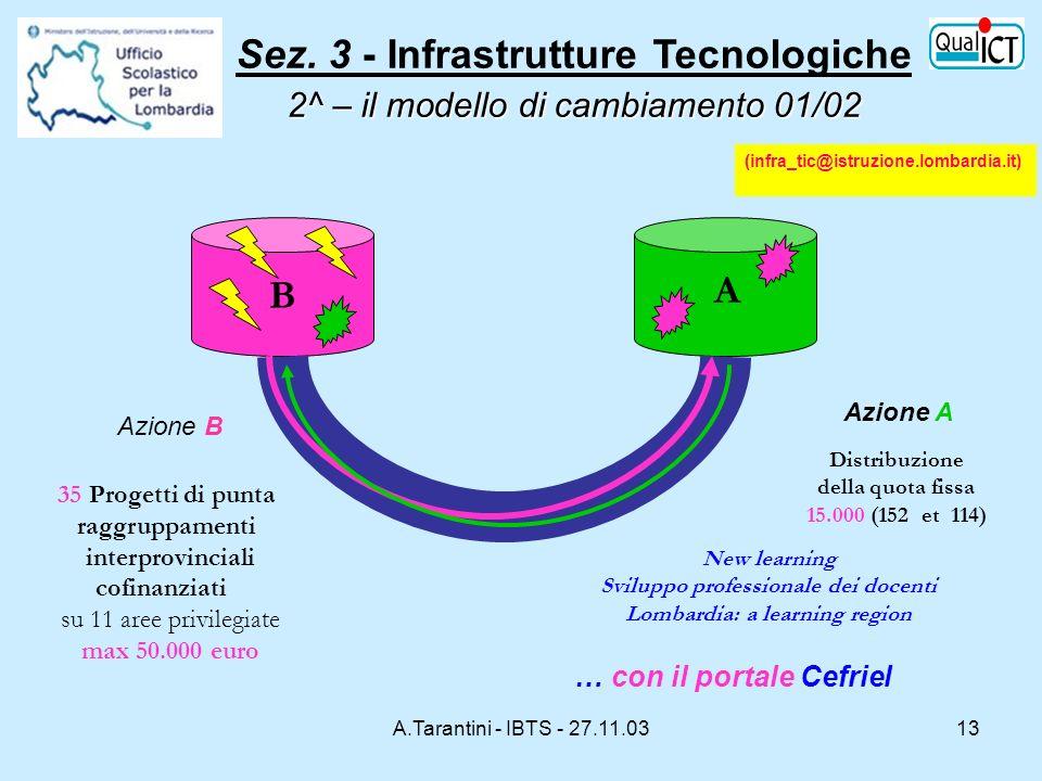 A.Tarantini - IBTS - 27.11.0313 B A … con il portale Cefriel Distribuzione della quota fissa 15.000 (152 et 114) Azione B Azione A (infra_tic@istruzio