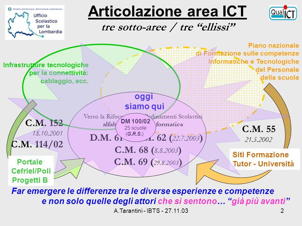 A.Tarantini - IBTS - 27.11.032 tre sotto-aree /tre ellissi Articolazione area ICT tre sotto-aree / tre ellissi Far emergere le differenze tra le diver