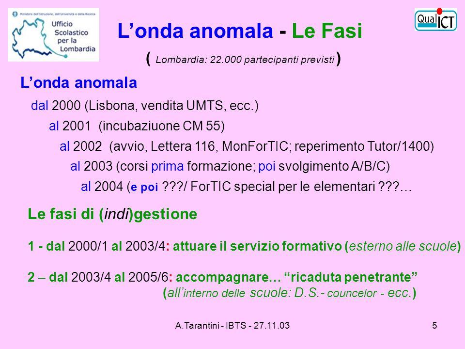 A.Tarantini - IBTS - 27.11.035 Londa anomala - Le Fasi ( Lombardia: 22.000 partecipanti previsti ) Londa anomala dal 2000 (Lisbona, vendita UMTS, ecc.