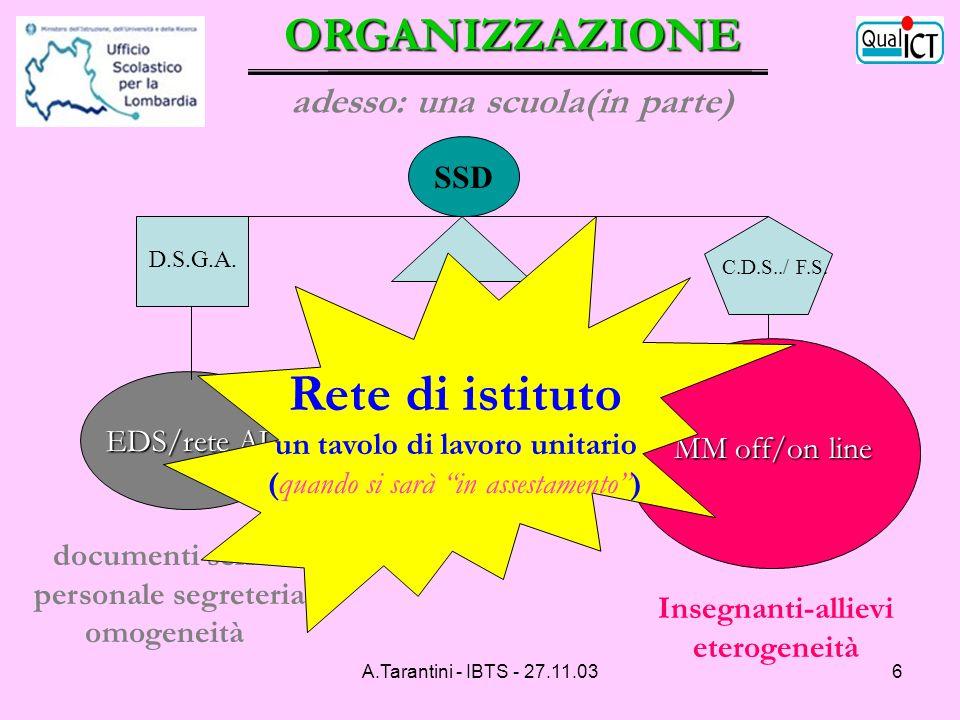 A.Tarantini - IBTS - 27.11.037 (1^ giornata) Il modello: produzione guidata di unità di lavoro svolta in percorsi (obbligatori e facoltativi) che si differenziano dopo una base comune (1^ giornata) C A B A – Complementarietà tra due tipi di percorsi, entrambi attuati in area ECDL e includenti diverse tipi di attività realizzate in communities di eun.org A1 - Produzione supportata dagli amministratori A2 - Bocconi (a partire dagli aspiranti-tutor che già dispongono dellECDL) B – Cattolica / apprendimento-relazione ( 120 direttamente coinvolti ) C – Politecnico / tecnologie per reti distituto ( 90 direttamente coinvolti ) C – SIAM / LINUX - Open Source ( 60 coinvolti ) = presenza = community eun.org obbligatorio facoltativo Tempistica: è indicata nei PPT delle tre Università (non si fa tutto prima dellestate, neppure per la parte obbligatoria) Criterio: compatibilità/parallelismo con effettivi corsi Community: cooperazione/collaborazione tra tutor ( eun.org ) 1^ – formazione formatori Sez.