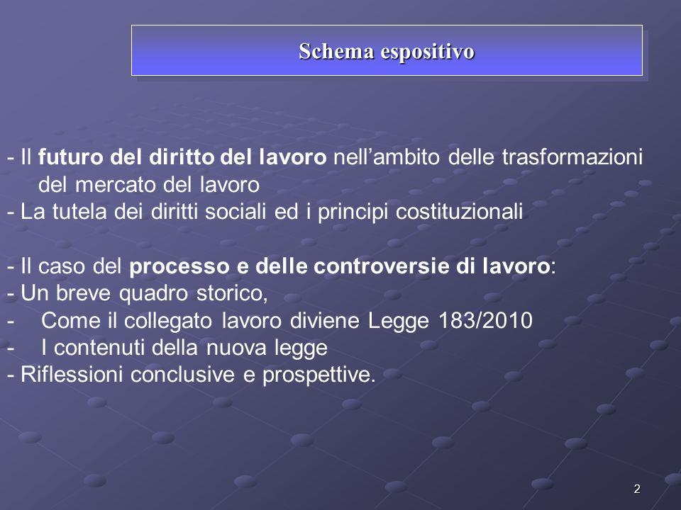 2 Schema espositivo - Il futuro del diritto del lavoro nellambito delle trasformazioni del mercato del lavoro - La tutela dei diritti sociali ed i pri