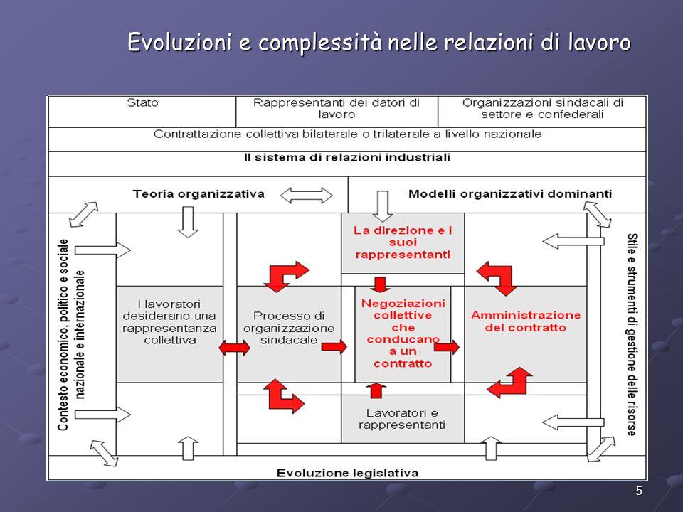 5 Evoluzioni e complessità nelle relazioni di lavoro Evoluzioni e complessità nelle relazioni di lavoro