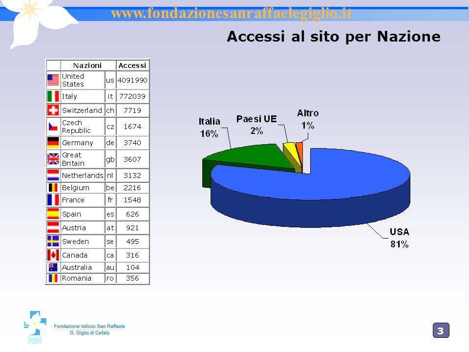 3434 Le 10 sezioni più visitate Link Accessi www.fondazionesanraffaelegiglio.it