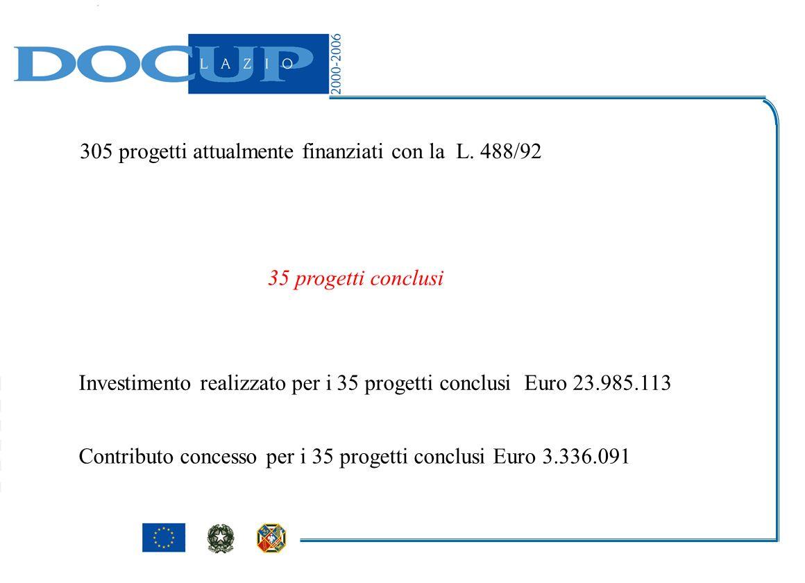 305 progetti attualmente finanziati con la L. 488/92 35 progetti conclusi Investimento realizzato per i 35 progetti conclusi Euro 23.985.113 Contribut