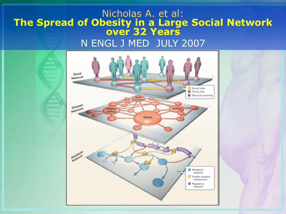 Nicholas A. et al: The Spread of Obesity in a Large Social Network over 32 Years N ENGL J MED JULY 2007