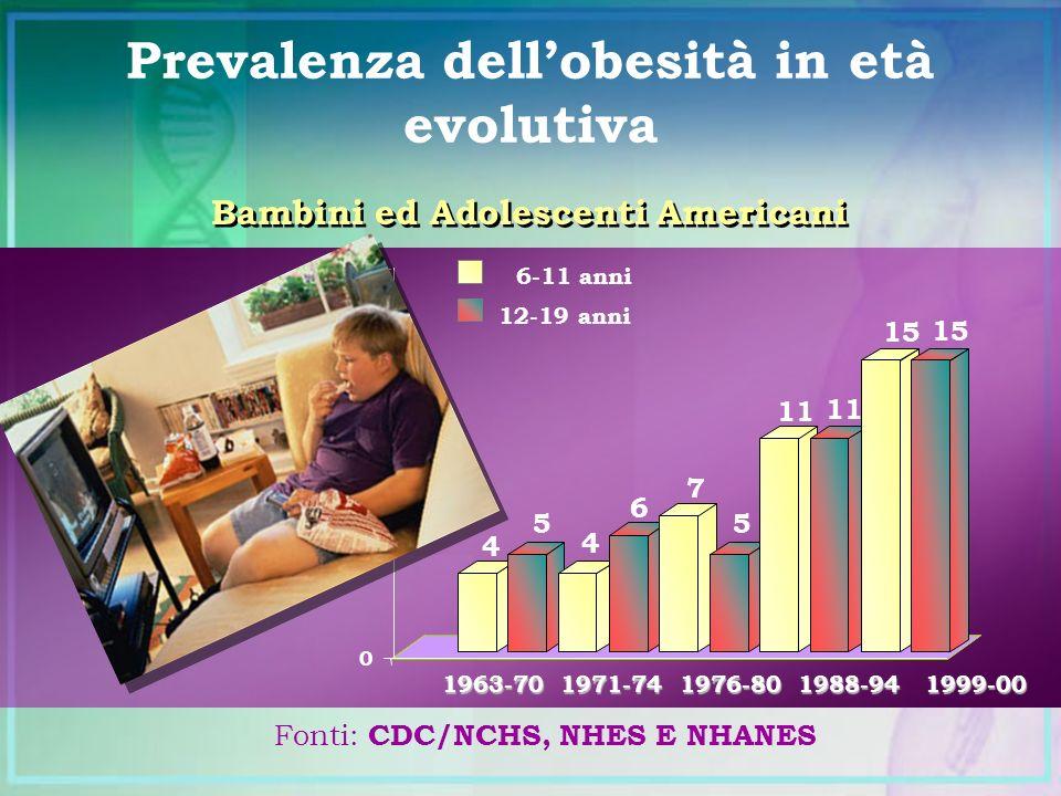 4 5 4 6 7 5 11 15 0 5 10 15 20 % 1963-70 1971-74 1976-80 1988-94 1999-00 6-11 anni 12-19 anni Fonti: CDC/NCHS, NHES E NHANES Bambini ed Adolescenti Am