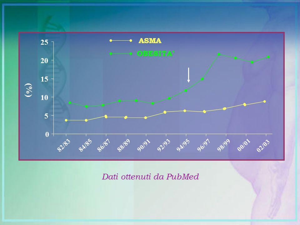 Dati ottenuti da PubMed 0 5 10 15 20 25 82/8384/8586/8788/8990/9192/9394/9596/9798/99 00/01 (%) 02/03 ASMA OBESITA