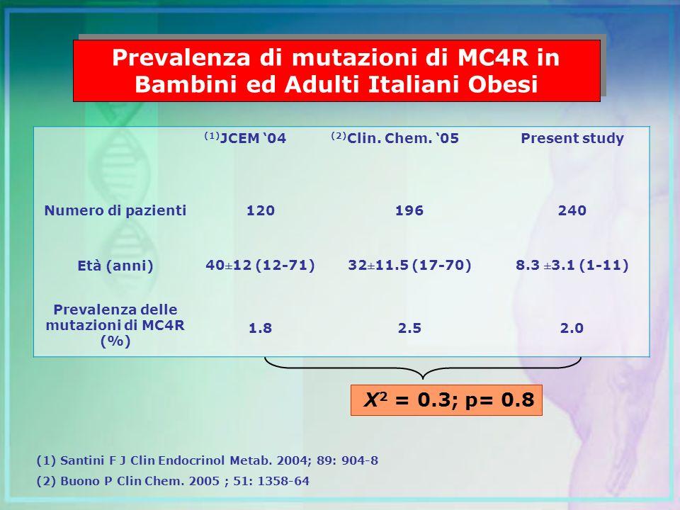 Prevalenza di mutazioni di MC4R in Bambini ed Adulti Italiani Obesi (1) JCEM 04 (2) Clin. Chem. 05Present study Numero di pazienti120196240 Età (anni)