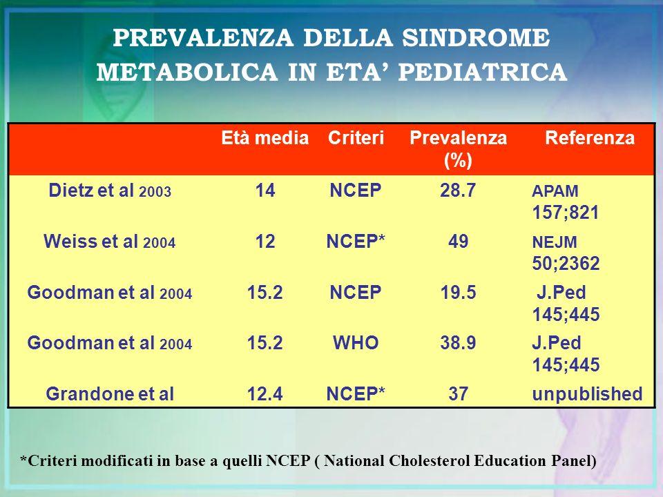 PREVALENZA DELLA SINDROME METABOLICA IN ETA PEDIATRICA Età mediaCriteriPrevalenza (%) Referenza Dietz et al 2003 14NCEP28.7 APAM 157;821 Weiss et al 2