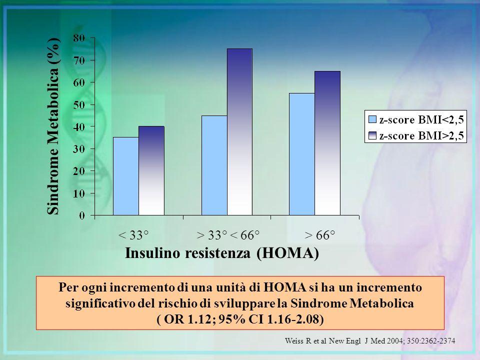Insulino resistenza (HOMA) < 33°> 33° < 66°> 66° Sindrome Metabolica (%) Weiss R et al New Engl J Med 2004; 350:2362-2374 Per ogni incremento di una u
