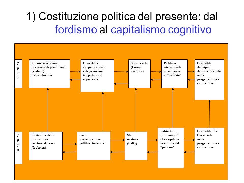 1) Costituzione politica del presente: dal fordismo al capitalismo cognitivo 20112011 19781978 Stato a rete (Unione europea) Stato nazione (Italia) Cr