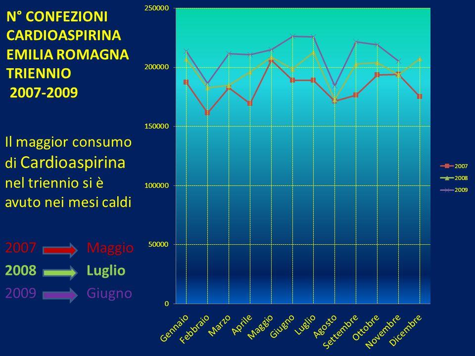N° CONFEZIONI CARDIOASPIRINA EMILIA ROMAGNA TRIENNIO 2007-2009 Il maggior consumo di Cardioaspirina nel triennio si è avuto nei mesi caldi 2007 Maggio