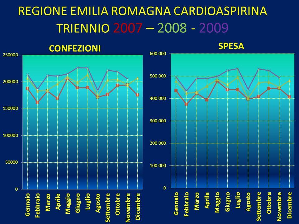 REGIONE EMILIA ROMAGNA CARDIOASPIRINA TRIENNIO 2007 – 2008 - 2009 CONFEZIONI SPESA