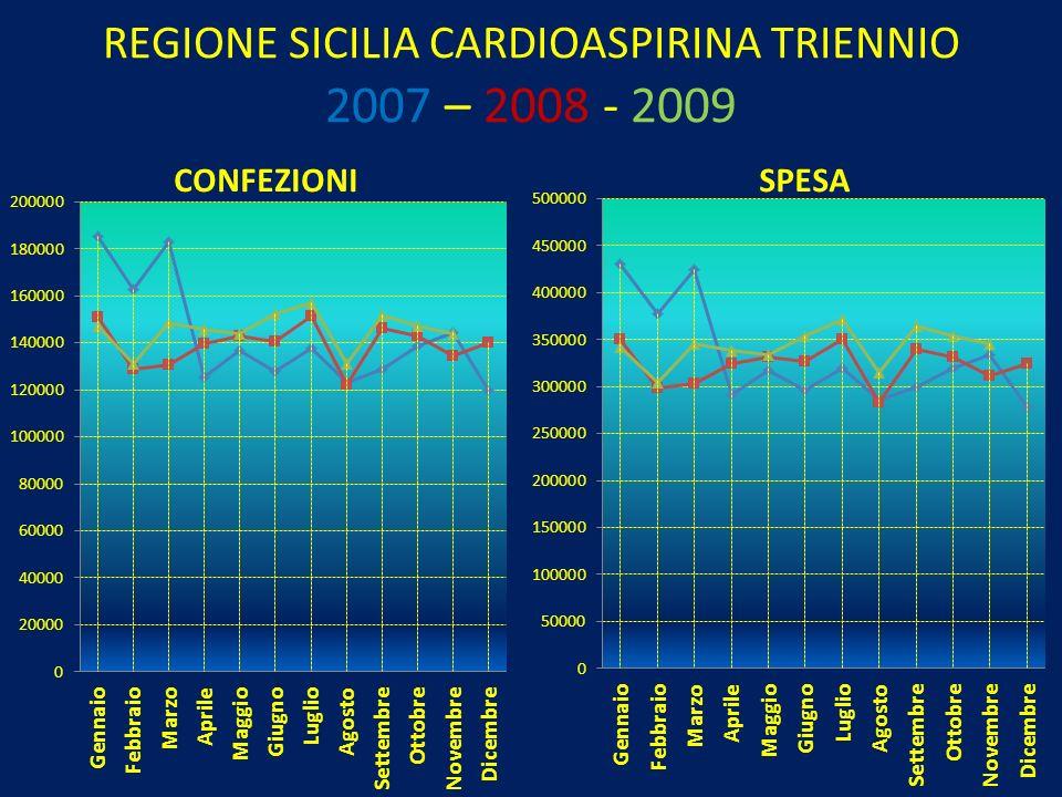 REGIONE SICILIA CARDIOASPIRINA TRIENNIO 2007 – 2008 - 2009 CONFEZIONI SPESA
