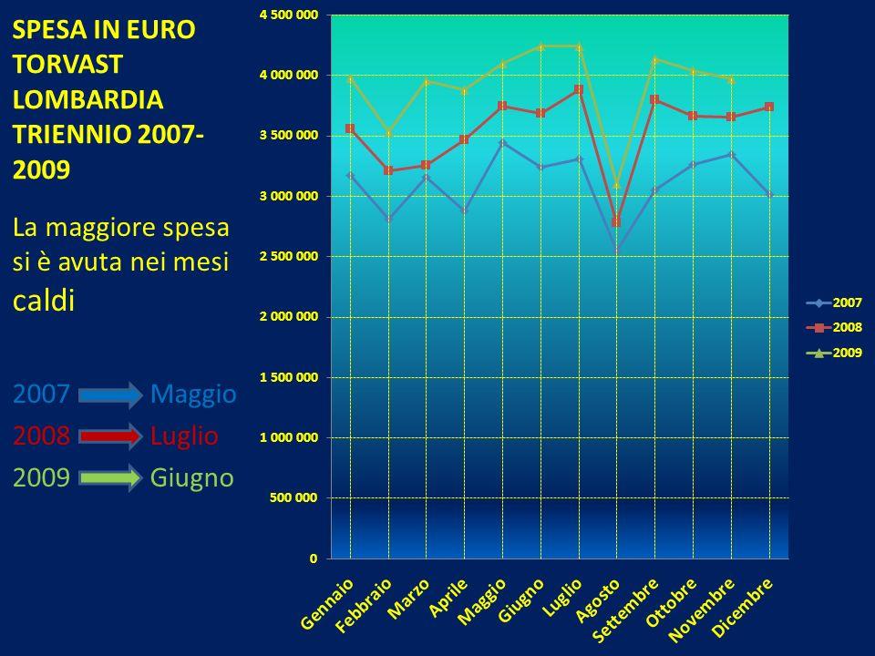 SPESA IN EURO TORVAST LOMBARDIA TRIENNIO 2007- 2009 La maggiore spesa si è avuta nei mesi caldi 2007 Maggio 2008 Luglio 2009 Giugno
